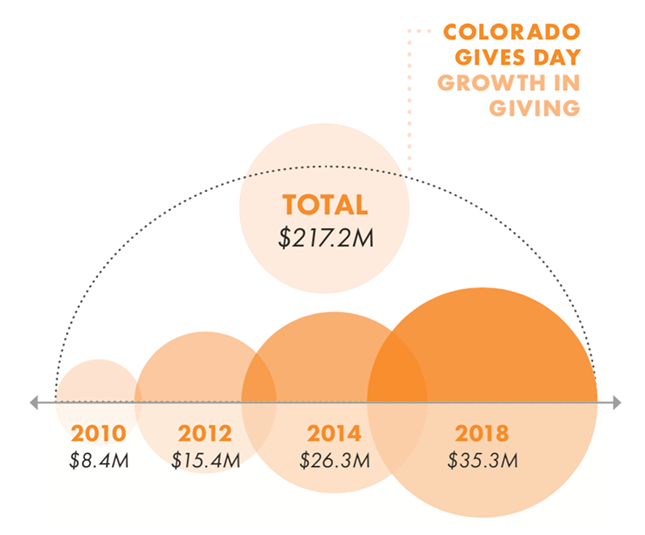 Colorado Gives Day Growth in Giving: TOTAL from all years is $217.2M / 2018 $35.3M / 2014 $26.3M / 2012 $15.4M / 2010 $8.4M