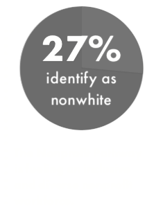 The Nonprofit Pathway is fueling an inclusive and diverse nonprofit workforce. 27% identify as nonwhite.