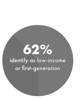 Nonprofit Pathway Student Makeup for 2017-2019. 62% identify as low-income or first generation.